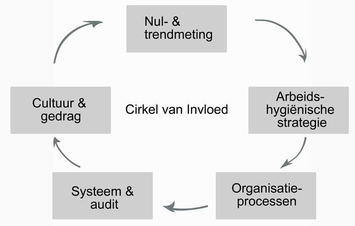 """Beroepsziektes beheersen en voorkomen met de """"Cirkel van Invloed"""""""