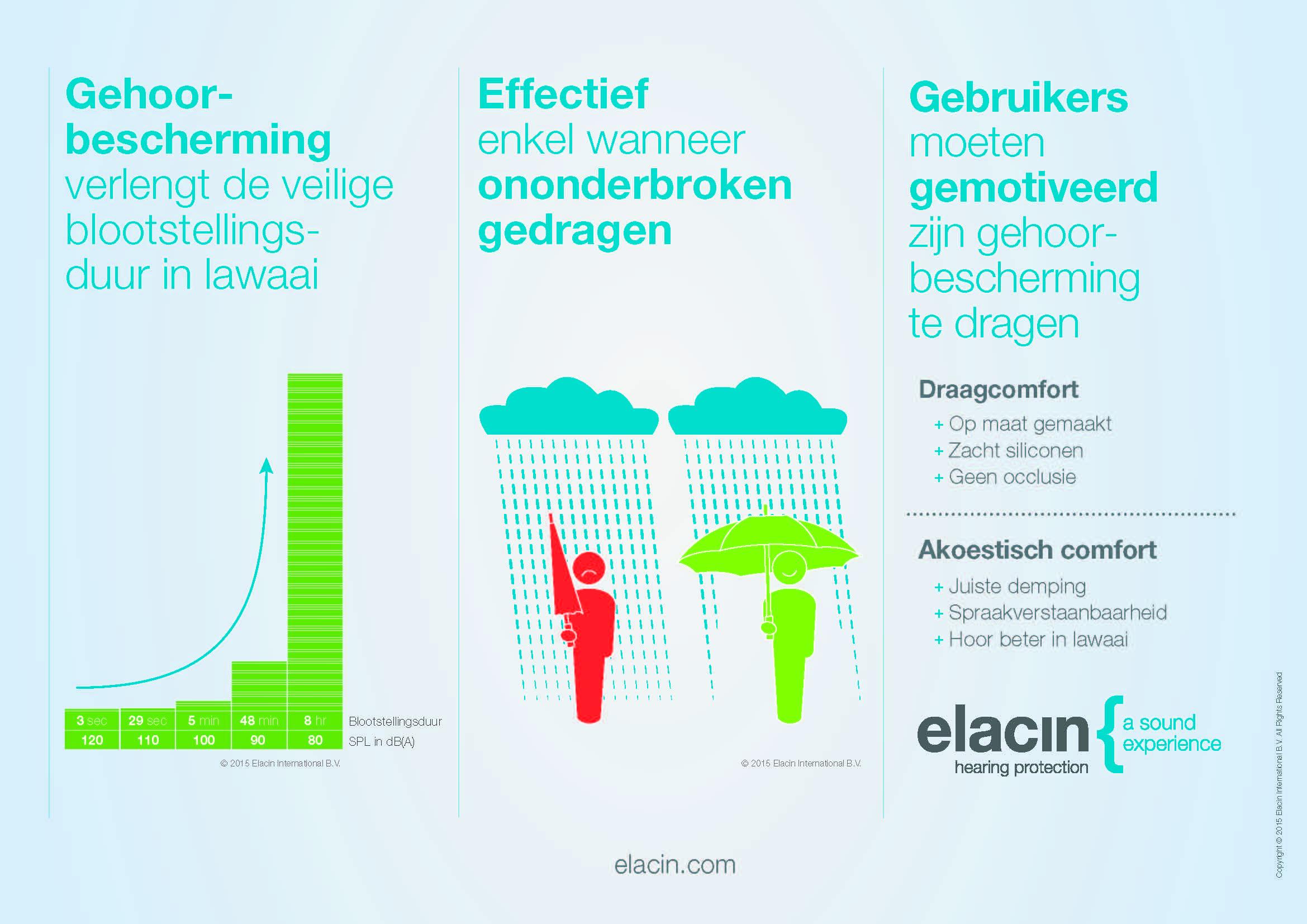 De nieuwe generatie Elacin RC-filters