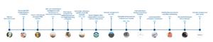 tijdlijn - Onze duurzame organisatie