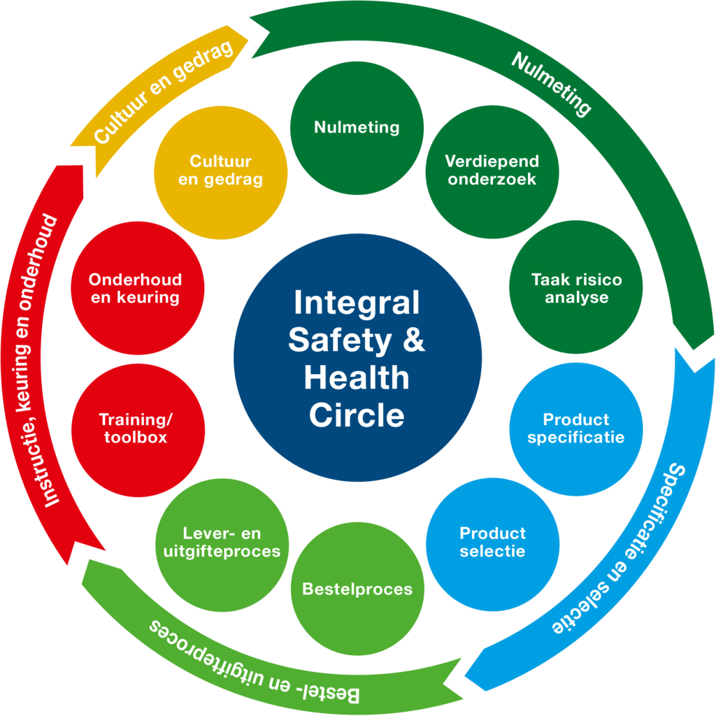 An integral approach to the safety of your employees