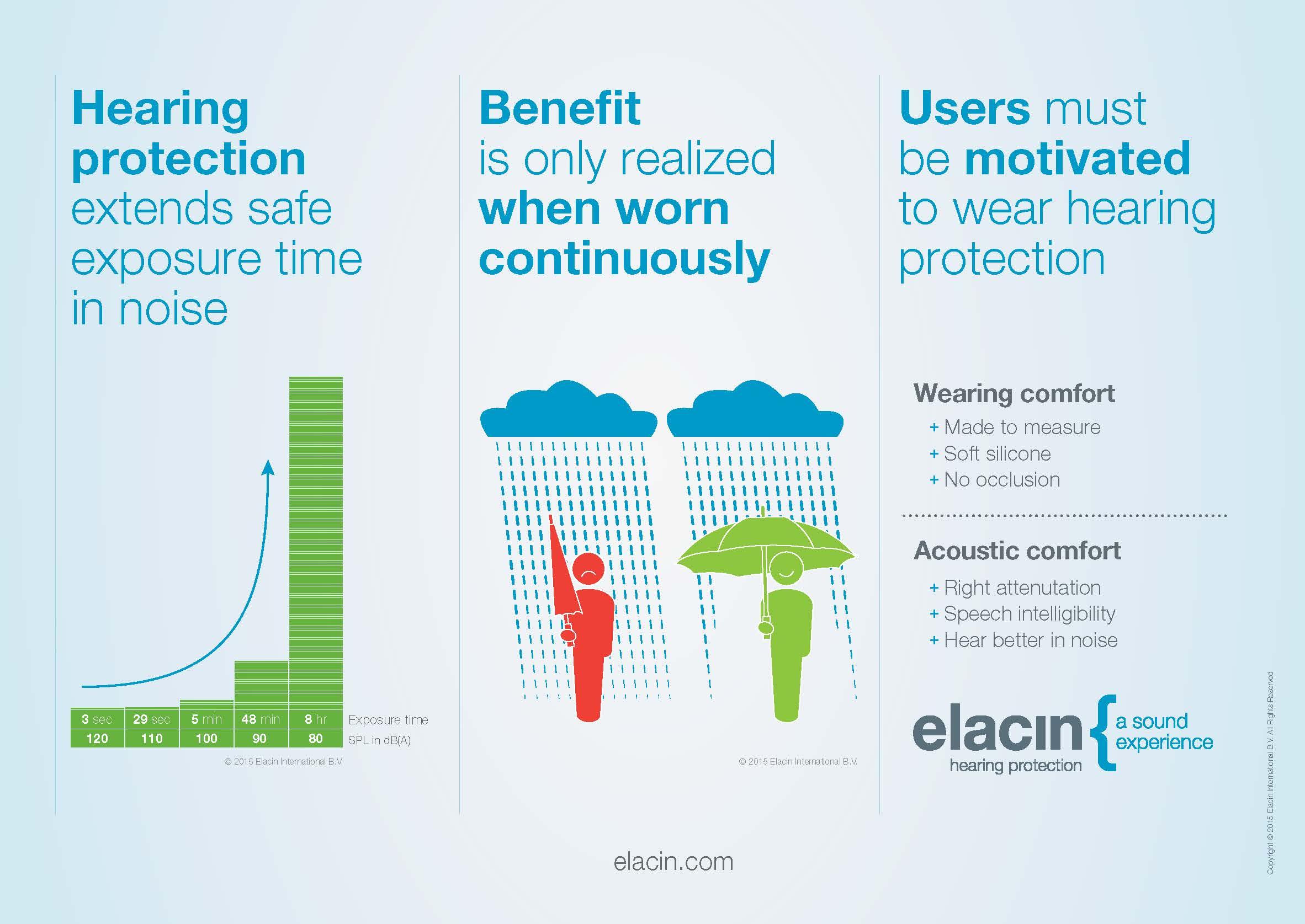The next generation Elacin RC-filters