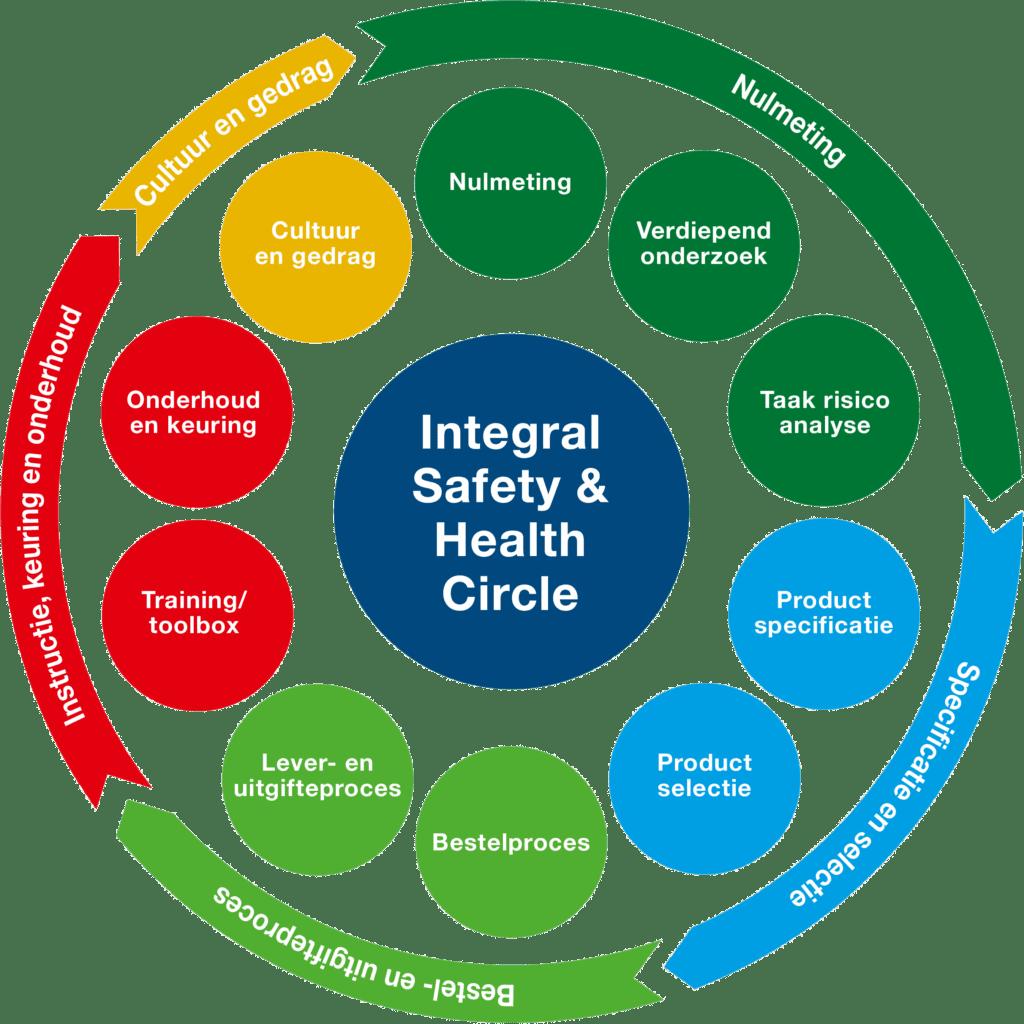 Een integrale aanpak voor de veiligheid van uw medewerkers